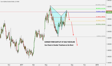 EURNZD: EURNZD FORM GARTLEY AT DAILY NECKLINE