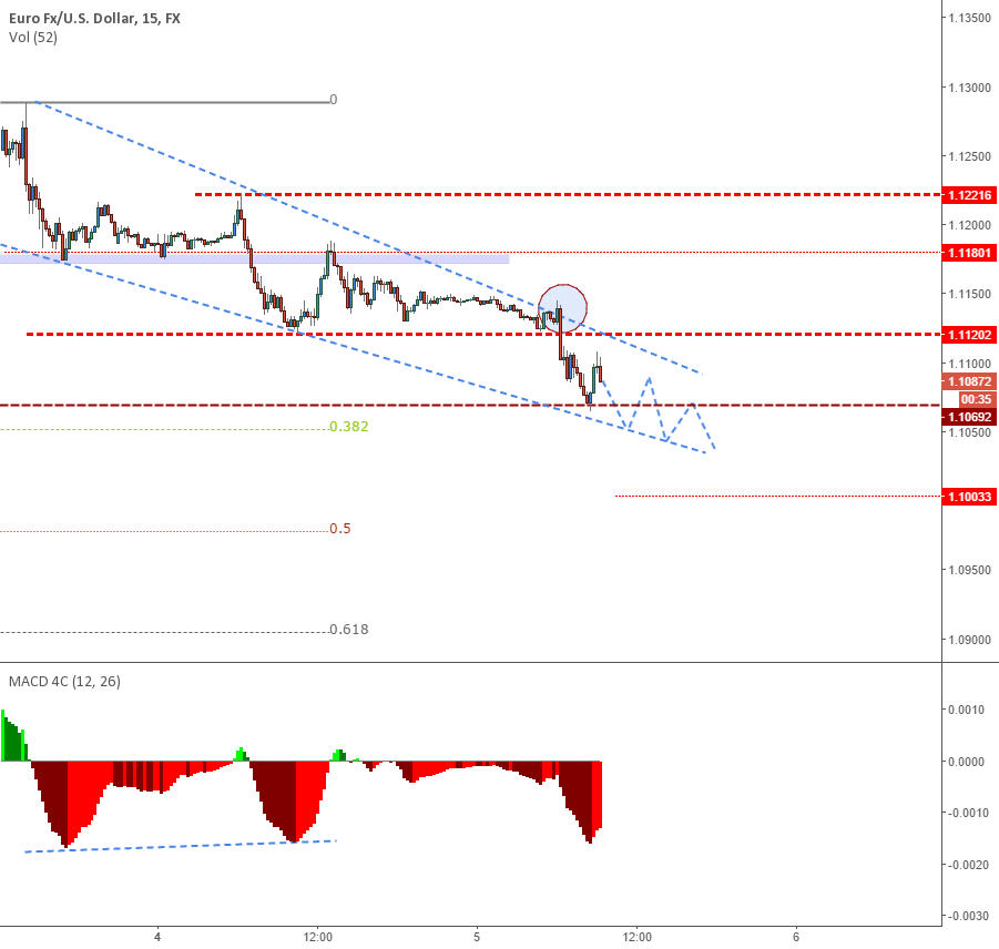 EURUSD - Targeting 1.1000