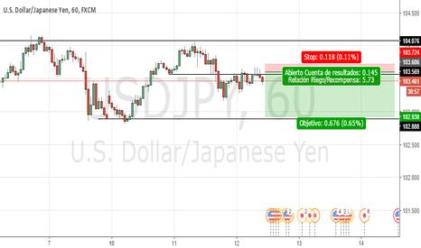 USDJPY: Cortos USD/JPY