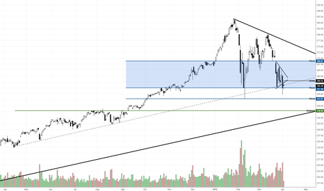 SPY: SPY check back to prev flush point, further weakness ahead?
