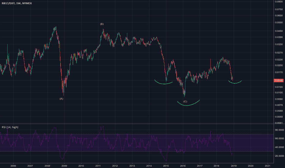 RB1!/DXY: Gasoline IHS
