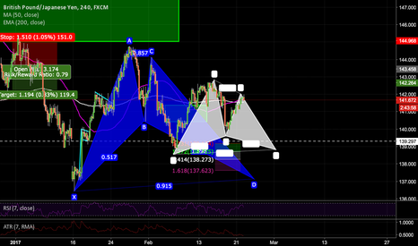 GBPJPY: A potential Bigger BAT and a Gartley