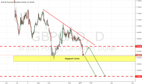 GBPCAD: GBPCAD NEAR SUPPORT ZONE