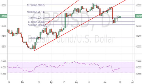 GBPUSD: GBP/USD awaits break from 1.2818-1.2690 range