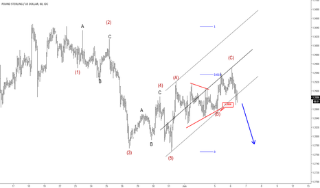 GBPUSD: Elliott Wave Analysis: GBPUSD Looking Lower