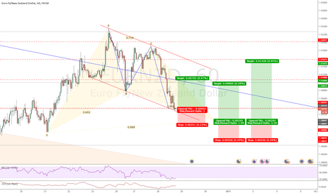 EURNZD: EURNZD - bullish AB=CD and bullish bat pattern