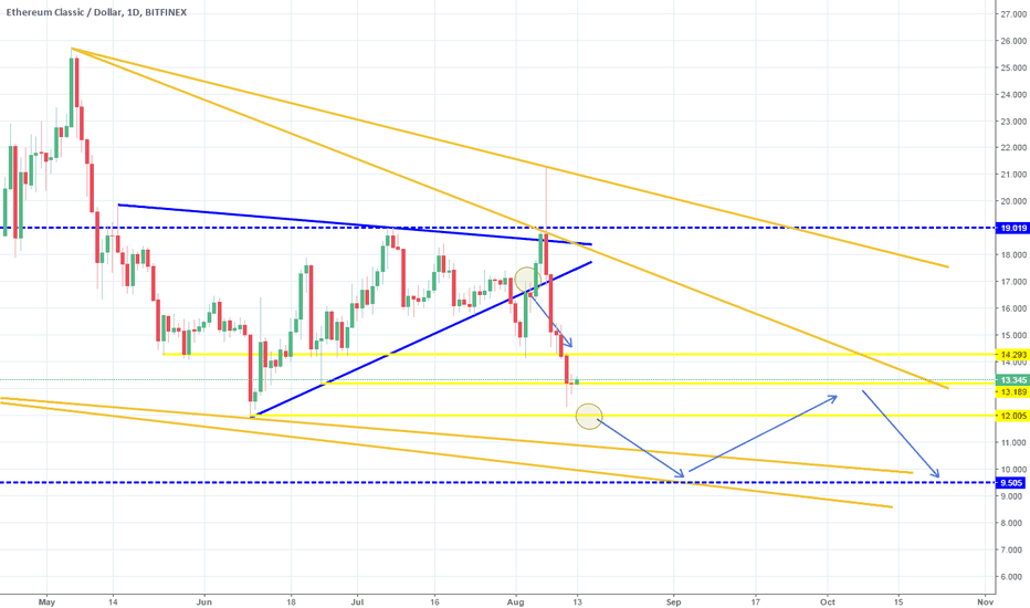 ETCUSD: Both targets hit. Waiting lower confirmation for continuation.