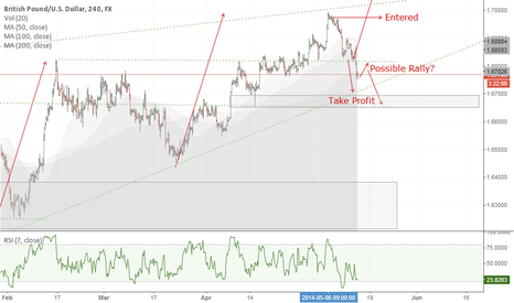 GBPUSD: Further Downside on GBP/USD?