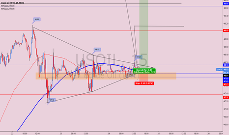 USOIL: OIL STRONG BY