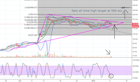 LTCEUR: New ATH target for Litecoin - 500/700 EUR over the coming days