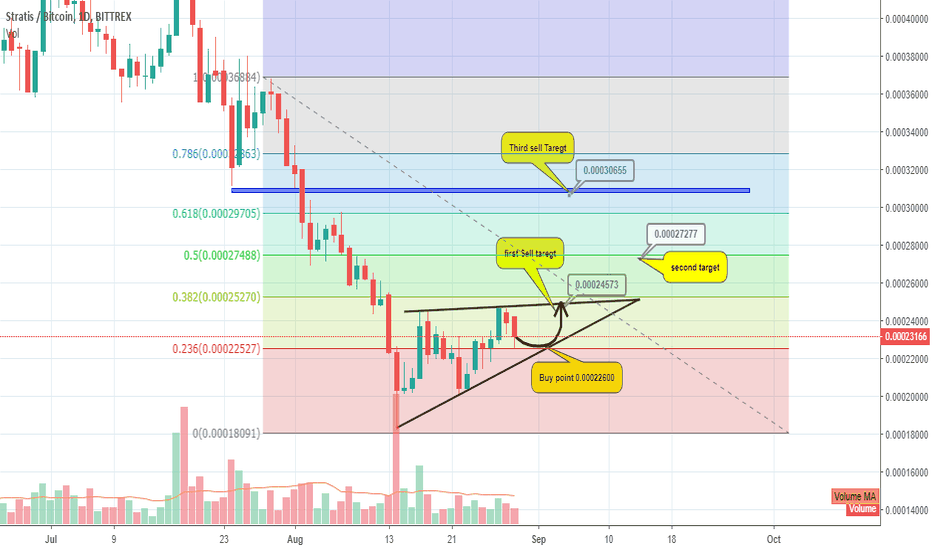 STRATBTC: STRATBTC following Ascending Triangle - Technical Analysis
