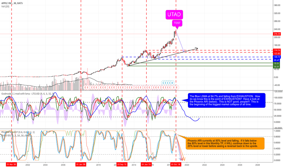 AAPL: APPLE Will Also Bring Down the Markets in Similar Way as Amazon.