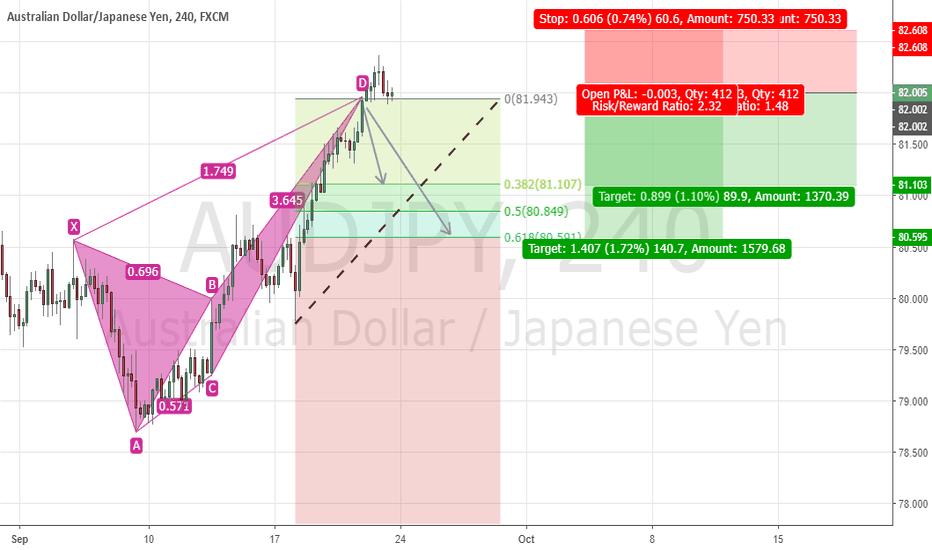 AUDJPY: Bearish CRAB Pattern Complete AUDJPY 4HR Charts! Lets Go Short