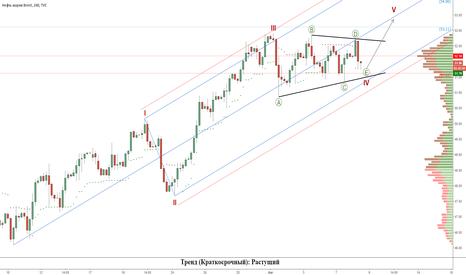 UKOIL: Нефть (Brent): Заключительная волна роста