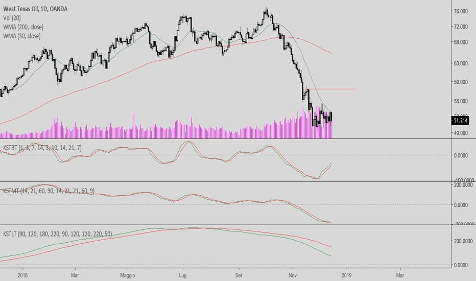 WTICOUSD: Bear Market continua