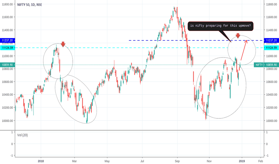 NIFTY: I see the repetition of pattern on left side