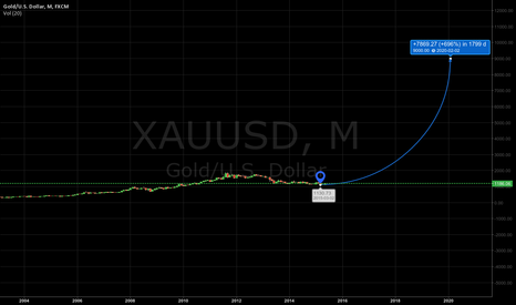 XAUUSD: long gold forecast
