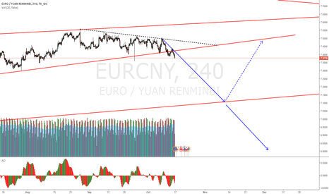 EURCNY: EURCNY price broke the triangle as projected last week