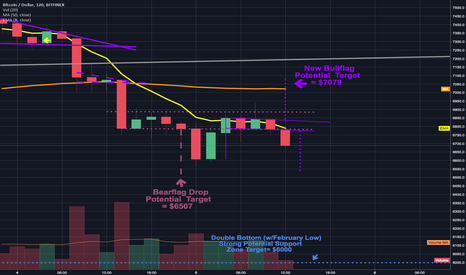 BTCUSD: Another game of capture the flag between the bulls & bears