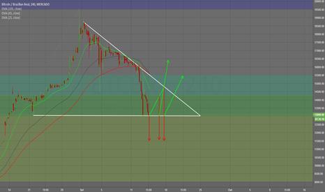 BTCBRL: Apenas testando o Tradingview...  ...mas, a ideia é pra valer!
