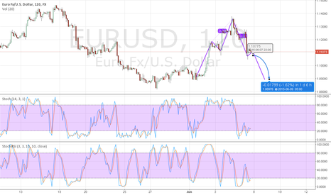EURUSD: Why to go long Eur/usd?  After the NFP job report and the Greace