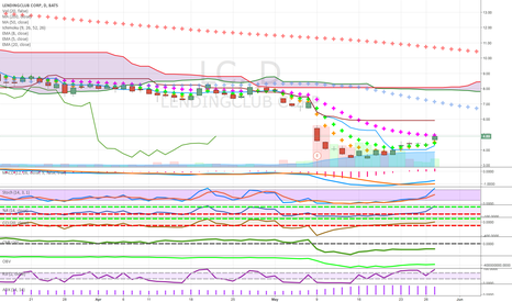 LC: good candle after series of dojis citigroup news