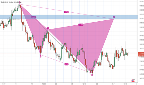 XAUUSD: GOLD Bearish Cypher Advanced Formation at Structure