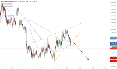 AUDUSD: AUDUSD going south [STOPPED]