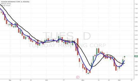 TUES: $TUES recovery rally