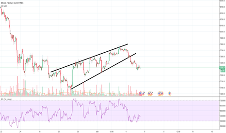 BTCUSD: BTCUSD - the price seems to have broke out the rising wedge