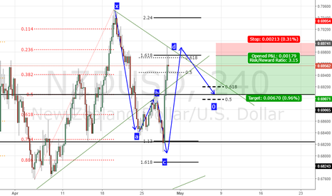 NZDUSD: Bullish 5-0 pattern
