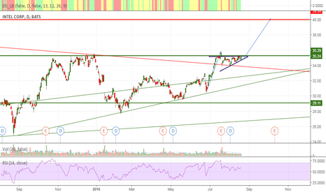 INTC: Intel begins to rise?