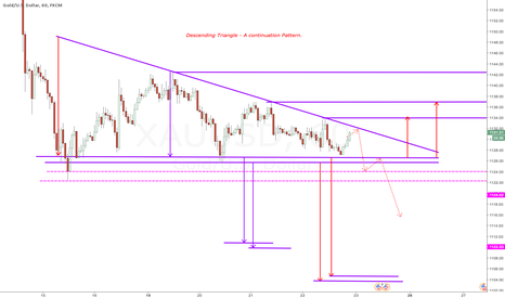 XAUUSD: Descending Triangle - A text book continuation Pattern.