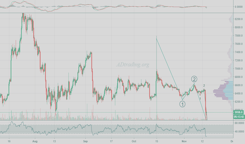 BTCUSD: My main count still not invalidated... I posted over a month ago