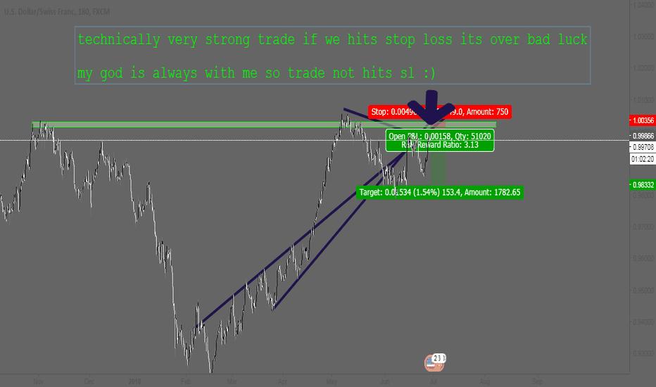 USDCHF: usdchf power of trend line