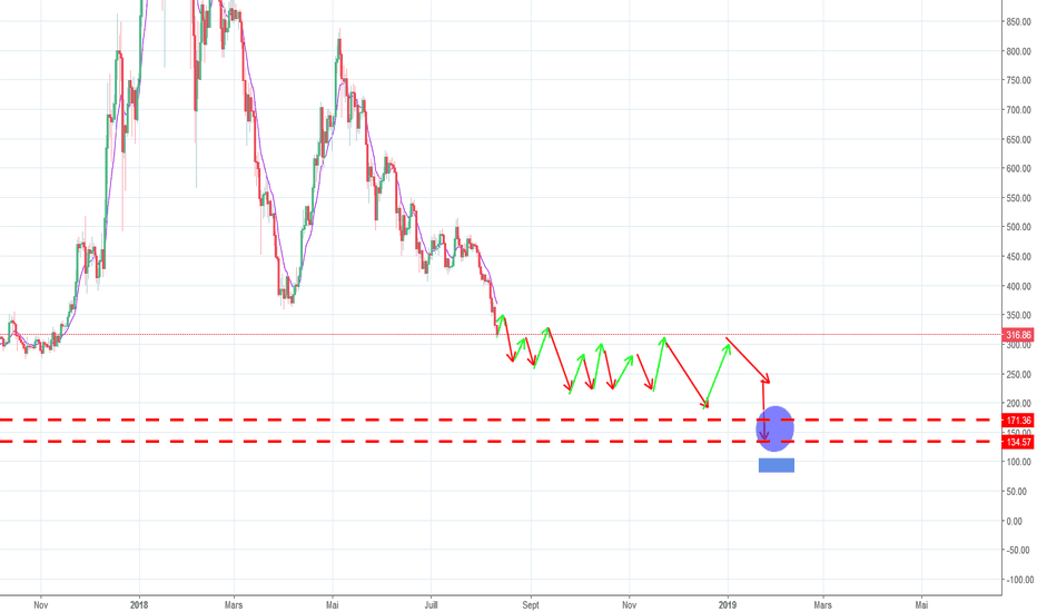 ETHUSD: etherum prediction