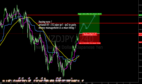 NZDJPY: buying now !
