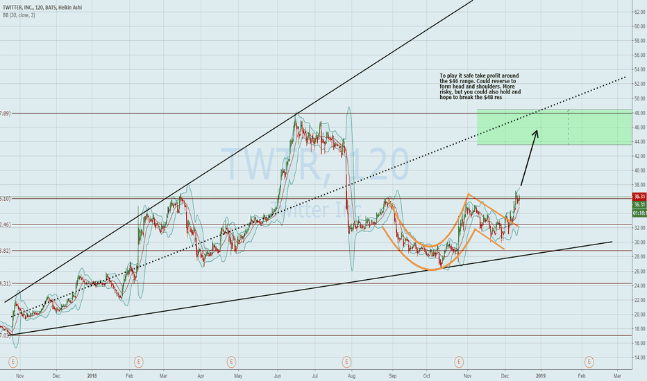 TWTR: Twitter (TWTR) Cup and handle