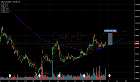 CHK: $CHK possible swing