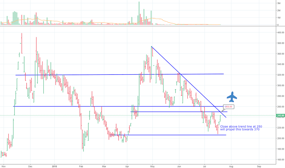 SORILINFRA: Close above 250 will propel