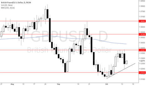 GBPUSD: Buy Market GBP USD