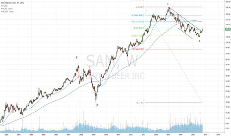 SAM: SAM