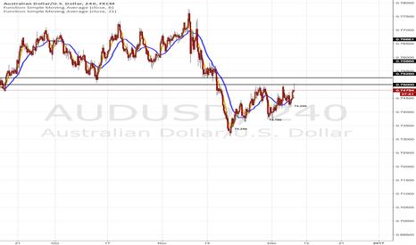AUDUSD: AUDUSD 75.0000 Level Demand Turned Supply
