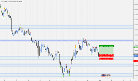 EURNZD: Possible reversal on EURNZD H4