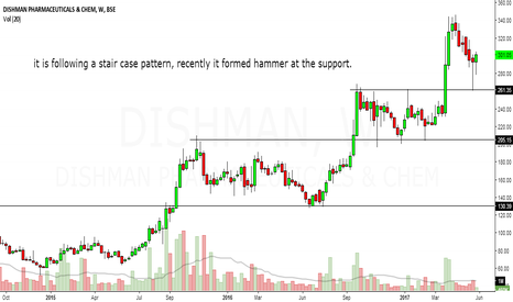 DISHMAN: dishman pharma looks bullish in medium term to long term.