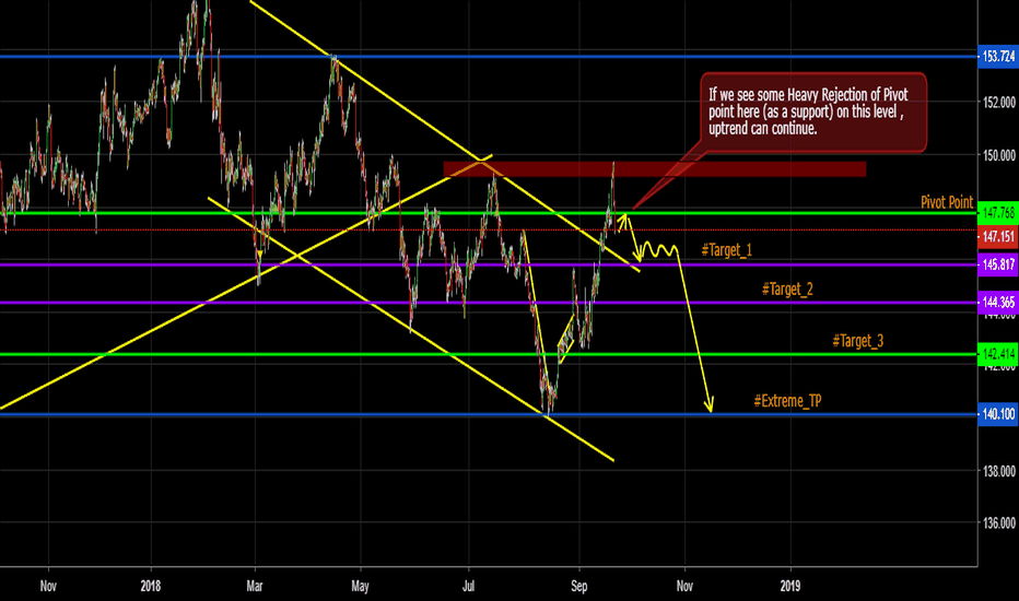 GBPJPY: GBPJPY Trade Idea/Analysis . (Dated: 22/09/2018