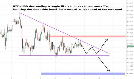 NZDUSD: NZD/USD Descending Triangle Break Imminent
