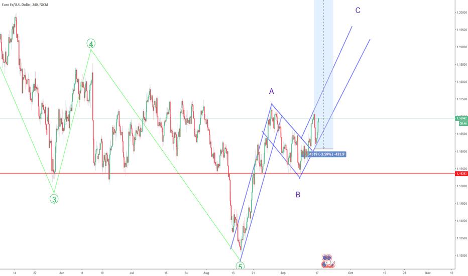 EURUSD: EURUSD - going Wave C+ FLag