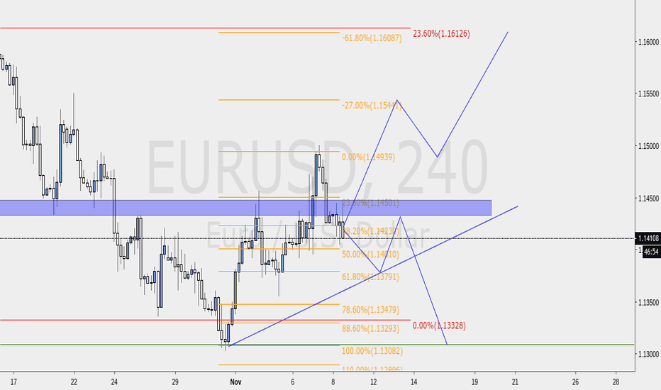 EURUSD: Will the downtrend on this time frame last