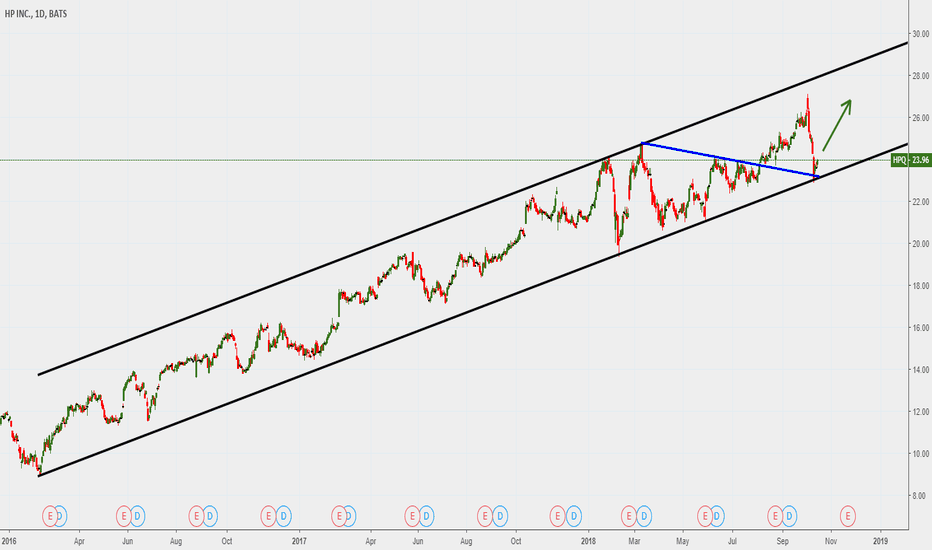 HPQ: HP INC ,,, reaction to long-term trend line
